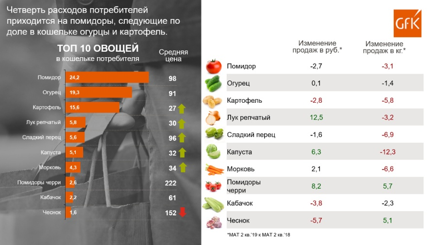 TOP_10_Vegetables_in_Russia_1120x630.jpg